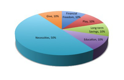 Pie chart showing 10% to education
